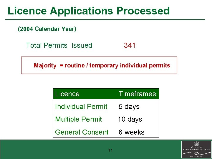 Licence Applications Processed (2004 Calendar Year) Total Permits Issued 341 Majority = routine /