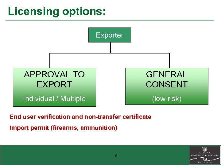 Licensing options: Exporter APPROVAL TO EXPORT GENERAL CONSENT Individual / Multiple (low risk) End