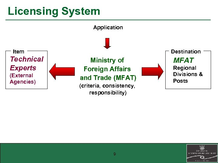 Licensing System Application Item Technical Experts (External Agencies) Destination Ministry of Foreign Affairs and