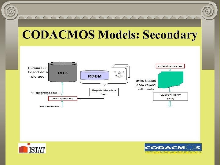 CODACMOS Models: Secondary