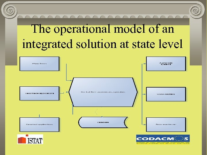 The operational model of an integrated solution at state level
