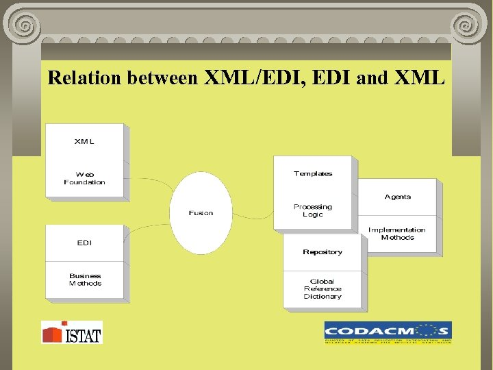 Relation between XML/EDI, EDI and XML