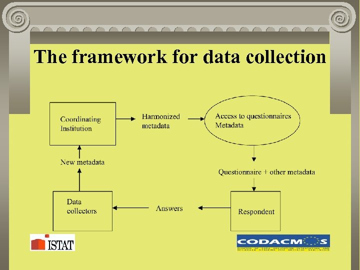 The framework for data collection
