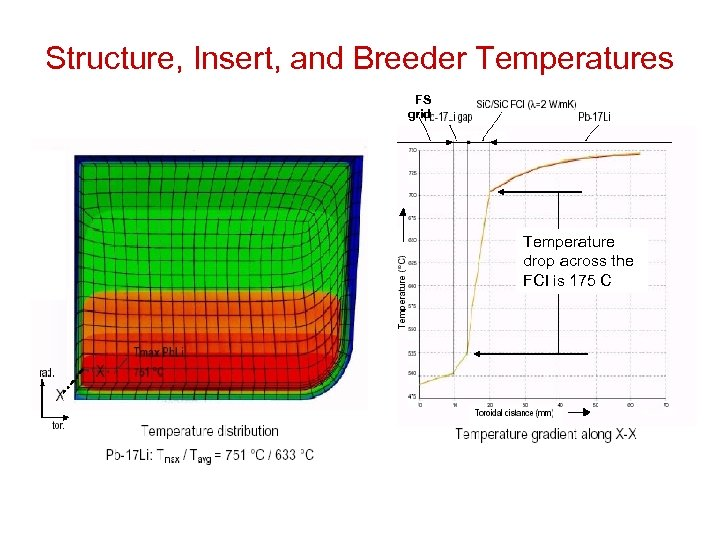 Structure, Insert, and Breeder Temperatures FS grid Temperature drop across the FCI is 175