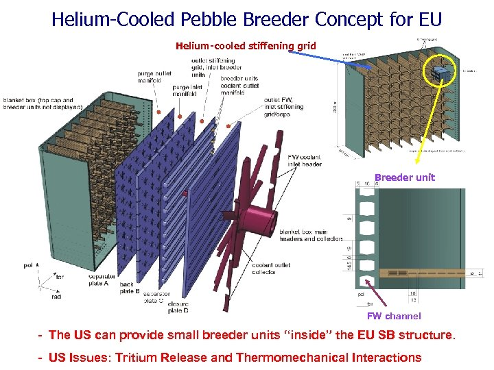Helium-Cooled Pebble Breeder Concept for EU Helium-cooled stiffening grid Breeder unit FW channel -