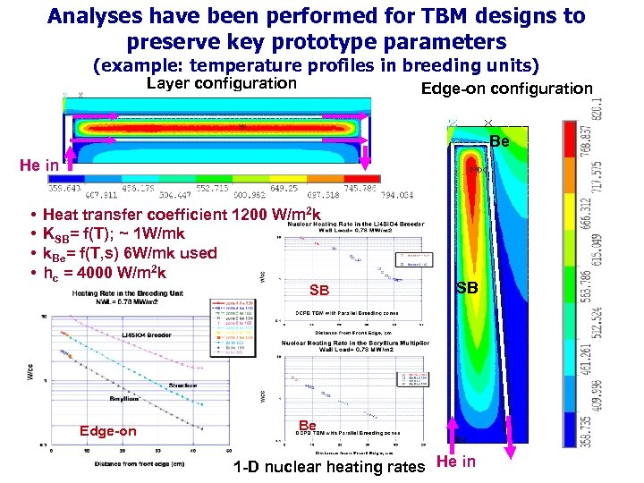 Analyses have been performed for TBM designs to preserve key prototype parameters (example: temperature
