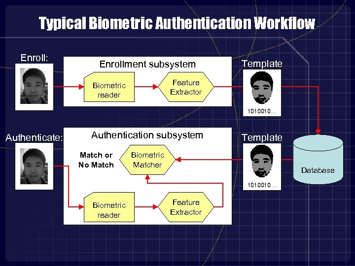 Typical Biometric Authentication Workflow Enroll: Enrollment subsystem Template Feature Extractor Biometric reader 1010010… Authenticate: