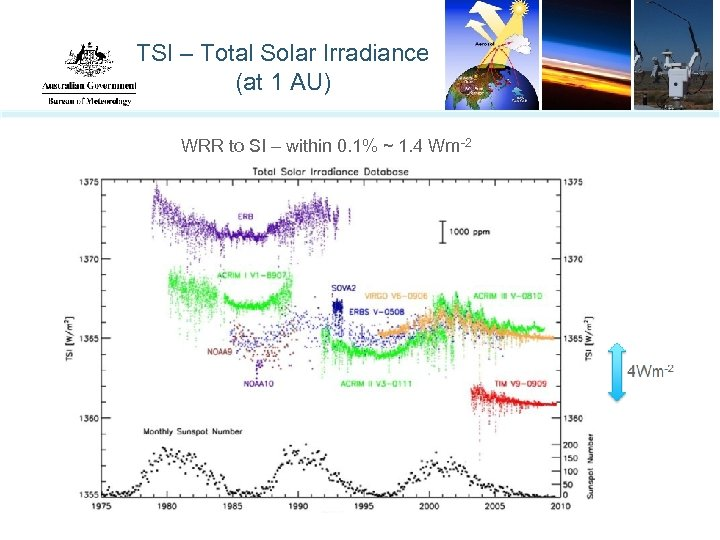 TSI – Total Solar Irradiance (at 1 AU) WRR to SI – within 0.