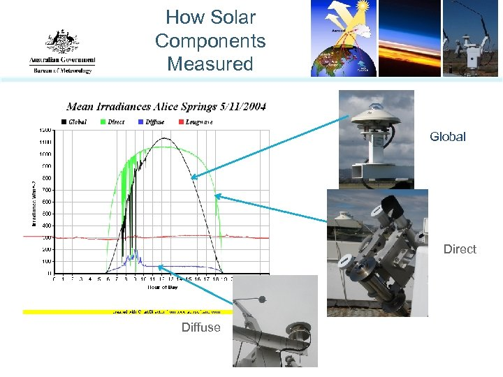 How Solar Components Measured Global Direct Diffuse