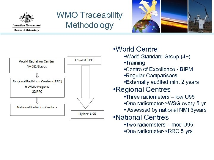 WMO Traceability Methodology • World Centre • World Standard Group (4+) • Training •