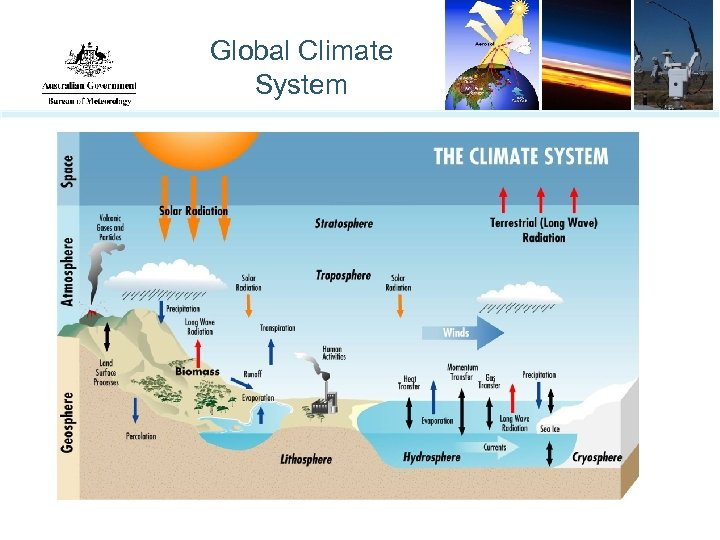 Global Climate System