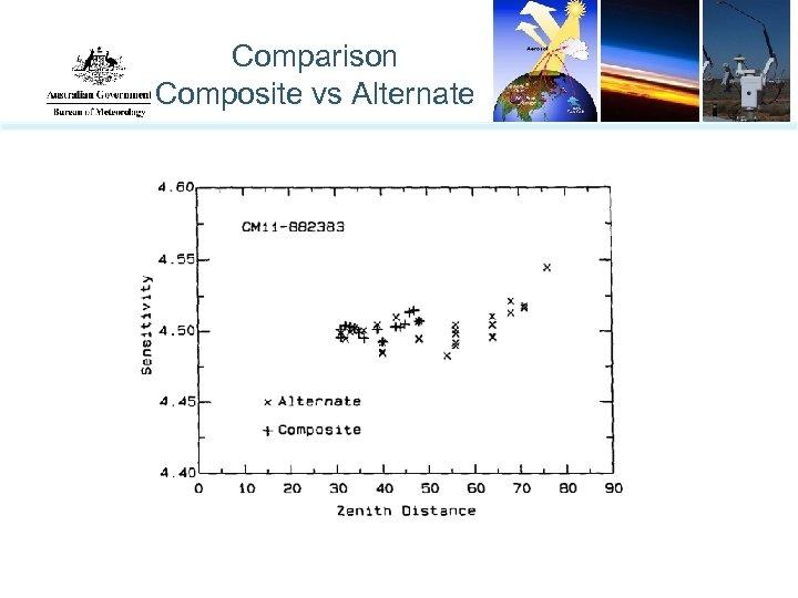 Comparison Composite vs Alternate