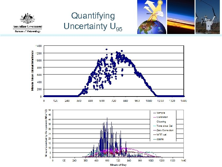 Quantifying Uncertainty U 95
