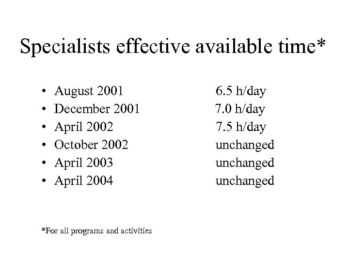 Specialists effective available time* • • • August 2001 December 2001 April 2002 October