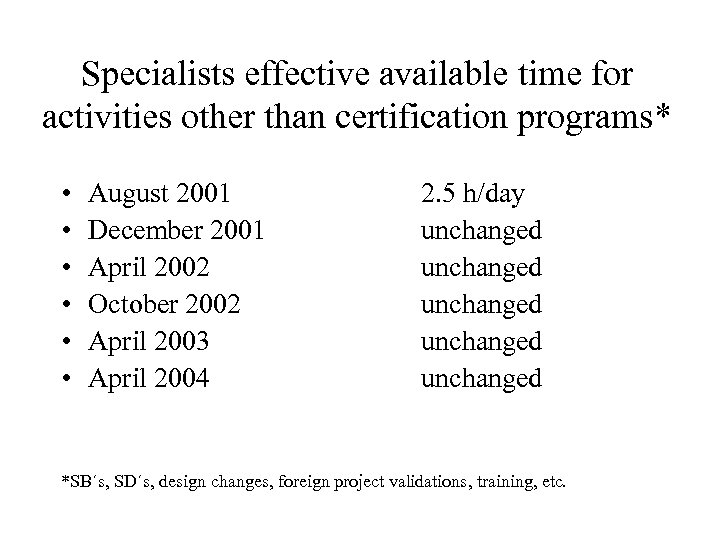 Specialists effective available time for activities other than certification programs* • • • August