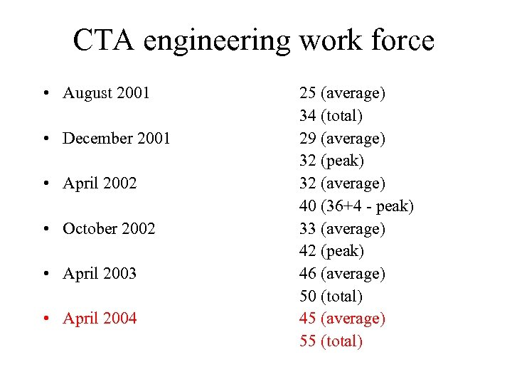 CTA engineering work force • August 2001 • December 2001 • April 2002 •