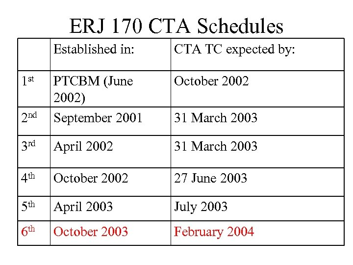ERJ 170 CTA Schedules Established in: CTA TC expected by: October 2002 2 nd