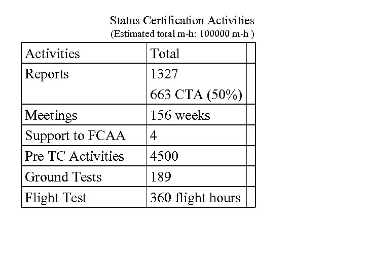 Status Certification Activities (Estimated total m-h: 100000 m-h ) Activities Reports Meetings Support to