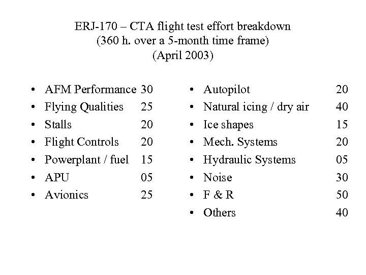 ERJ-170 – CTA flight test effort breakdown (360 h. over a 5 -month time