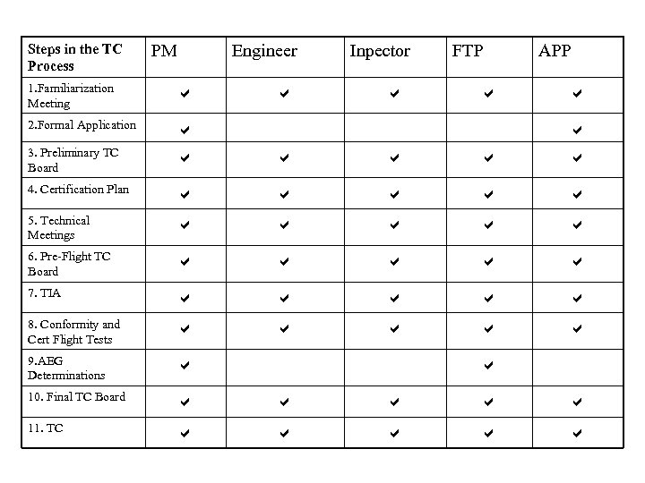 Steps in the TC Process PM Engineer Inpector FTP APP 1. Familiarization Meeting 2.