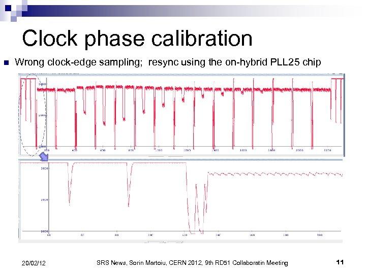 Clock phase calibration n Wrong clock-edge sampling; resync using the on-hybrid PLL 25 chip