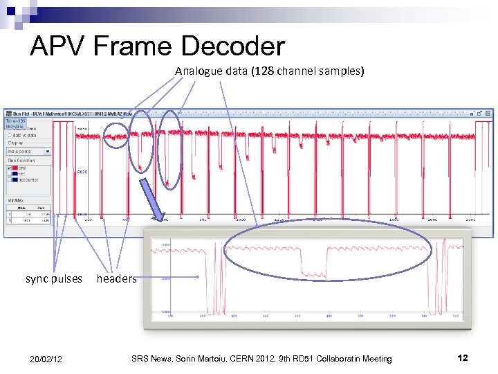 APV Frame Decoder Analogue data (128 channel samples) sync pulses 20/02/12 headers SRS News,