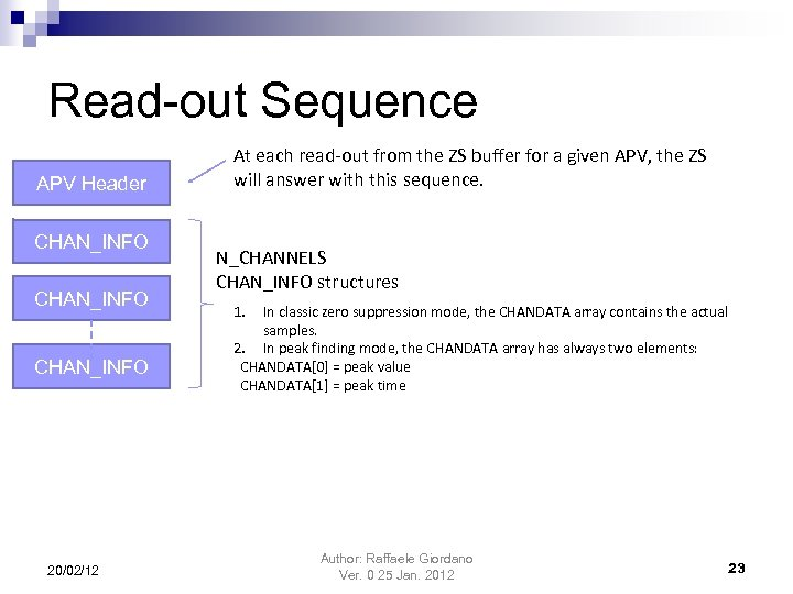 Read-out Sequence APV Header CHAN_INFO 20/02/12 At each read-out from the ZS buffer for