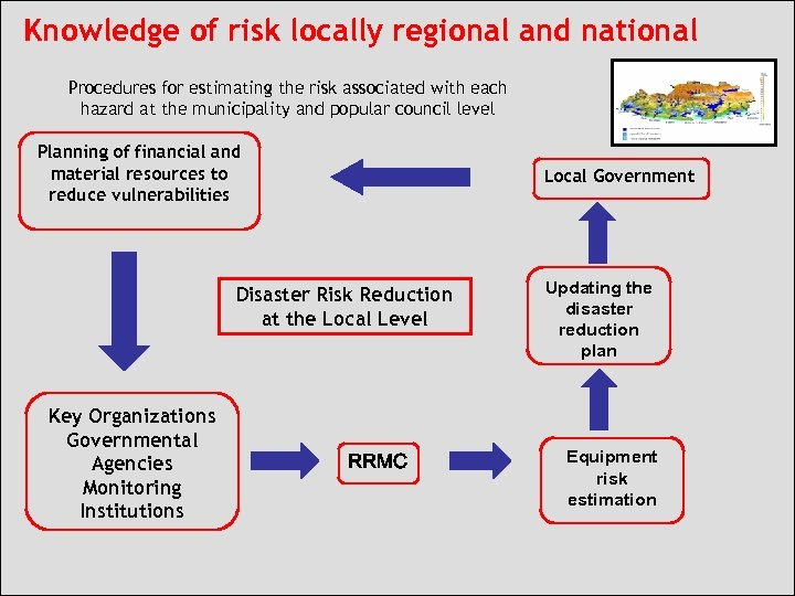 Knowledge of risk locally regional and national Procedures for estimating the risk associated with