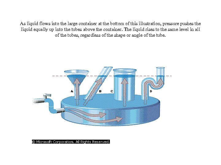 As liquid flows into the large container at the bottom of this illustration, pressure