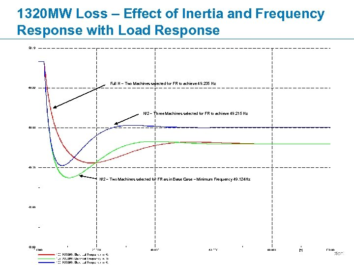 1320 MW Loss – Effect of Inertia and Frequency Response with Load Response Full