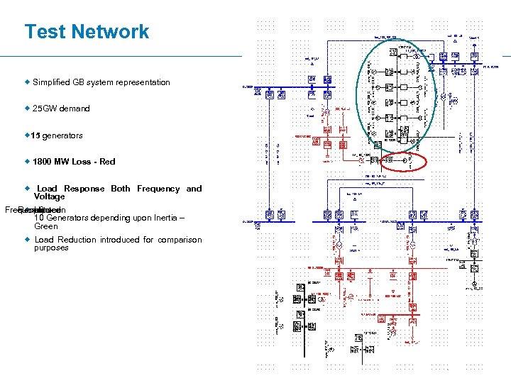 Test Network ® Simplified GB system representation ® 25 GW demand ® 15 generators