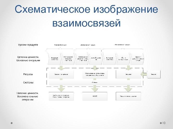 Схематическое изображение взаимосвязей 10