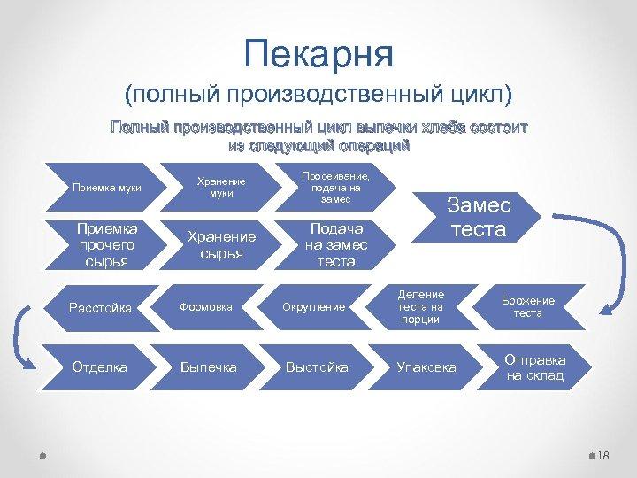 Пекарня (полный производственный цикл) Полный производственный цикл выпечки хлеба состоит из следующий операций Приемка