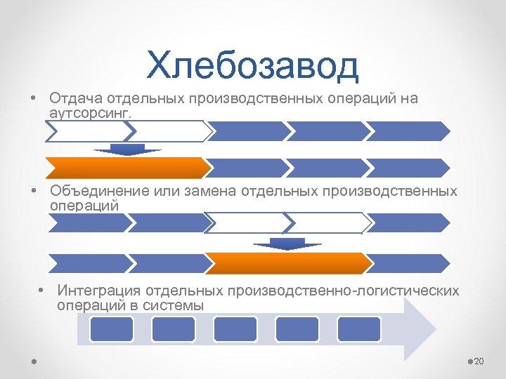 Хлебозавод • Отдача отдельных производственных операций на аутсорсинг. • Объединение или замена отдельных производственных
