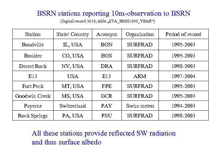 "BSRN stations reporting 10 m-observation to BSRN (logical record 3010, table ""STA_RMH 1000_YEAR"") Station"