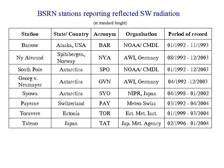BSRN stations reporting reflected SW radiation (at standard height) Station State/ Country Acronym Organisation