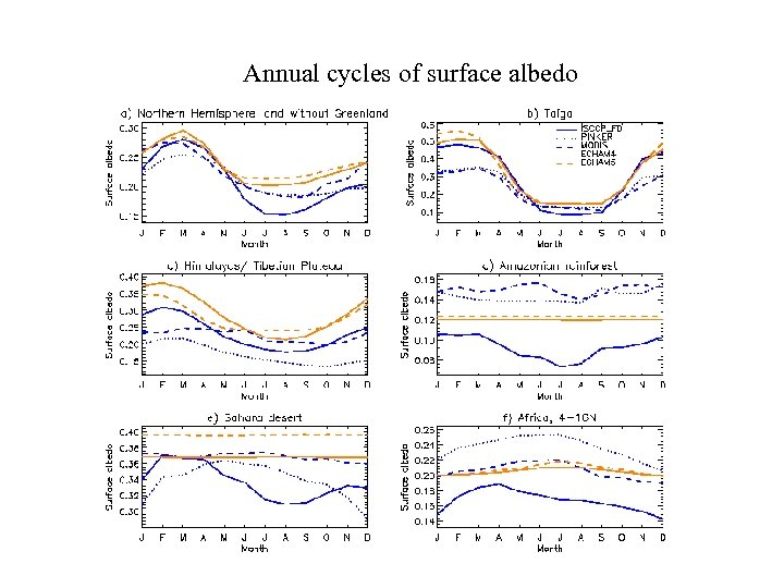 Annual cycles of surface albedo