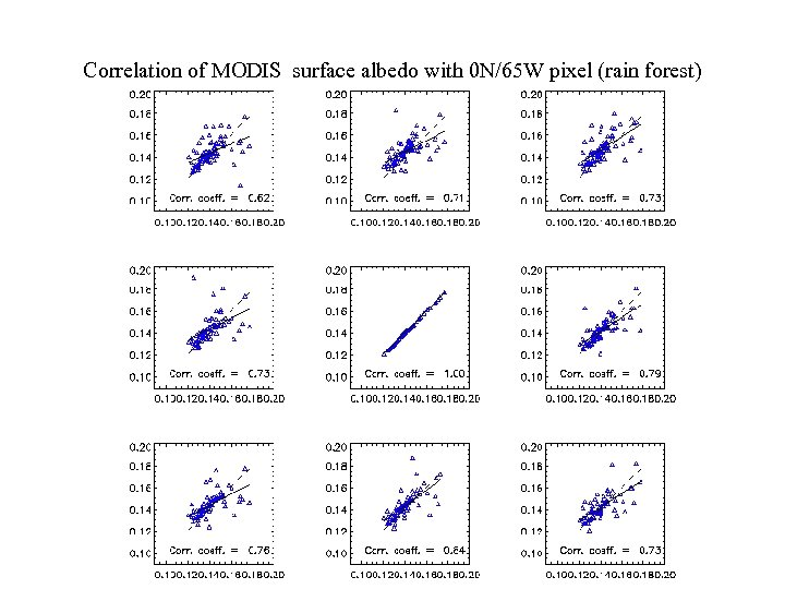 Correlation of MODIS surface albedo with 0 N/65 W pixel (rain forest)