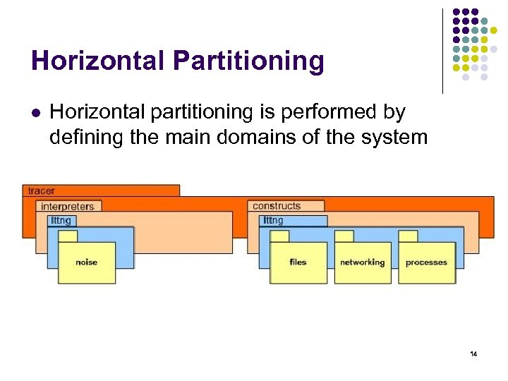Horizontal Partitioning l Horizontal partitioning is performed by defining the main domains of the
