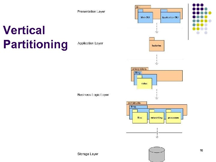 Vertical Partitioning 15