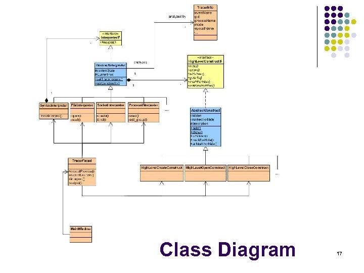 Class Diagram 17