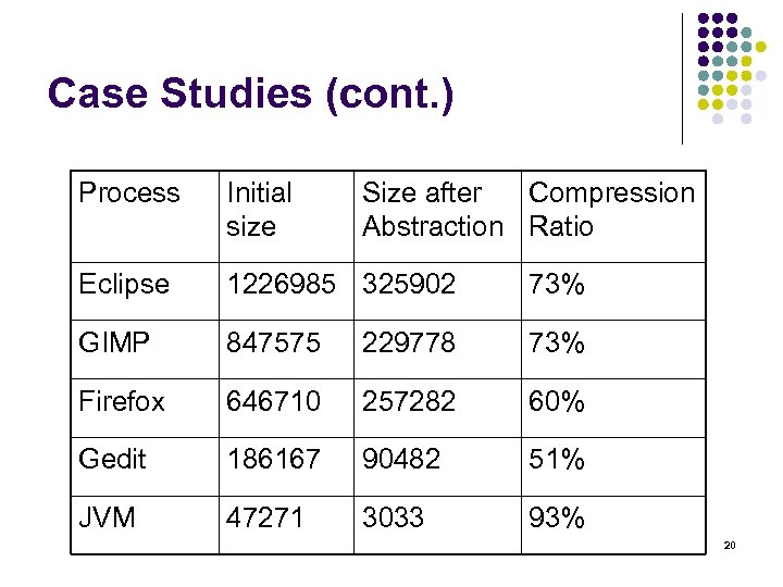 Case Studies (cont. ) Process Initial size Size after Compression Abstraction Ratio Eclipse 1226985