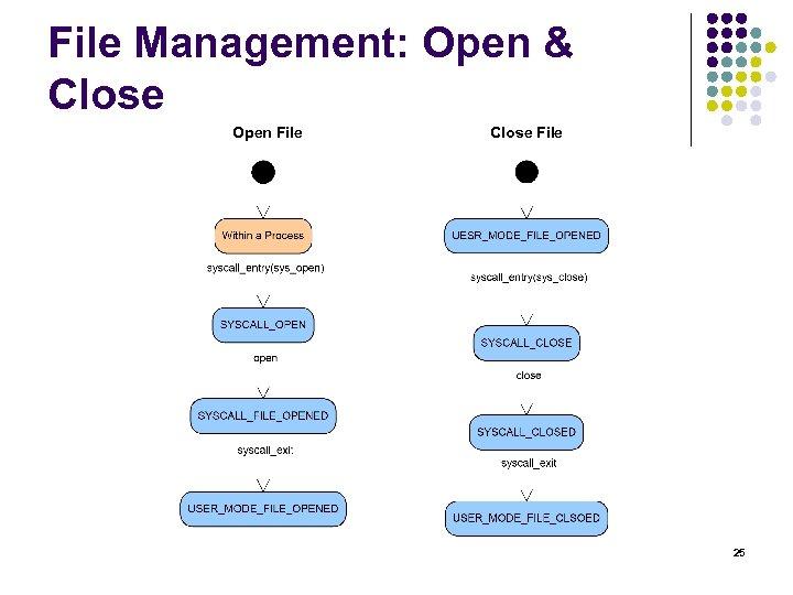 File Management: Open & Close Open File Close File 25