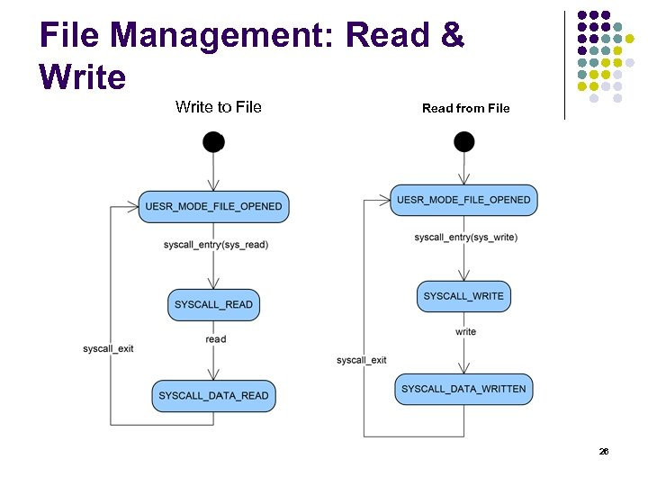 File Management: Read & Write to File Read from File 26