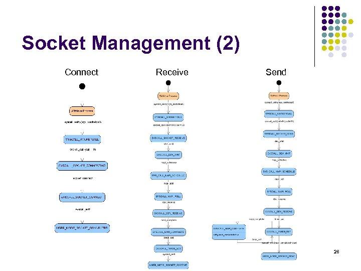 Socket Management (2) Connect Receive Send 28