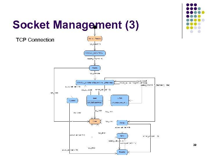 Socket Management (3) TCP Connection 29