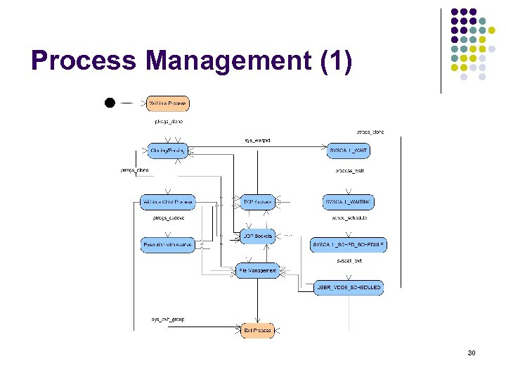 Process Management (1) 30