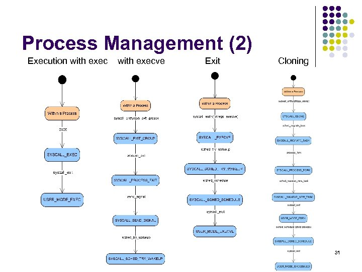 Process Management (2) Execution with execve Exit Cloning 31