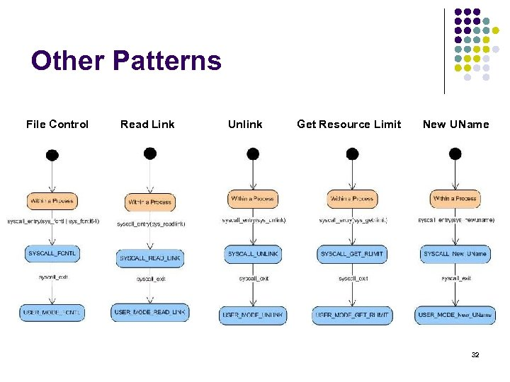 Other Patterns File Control Read Link Unlink Get Resource Limit New UName 32
