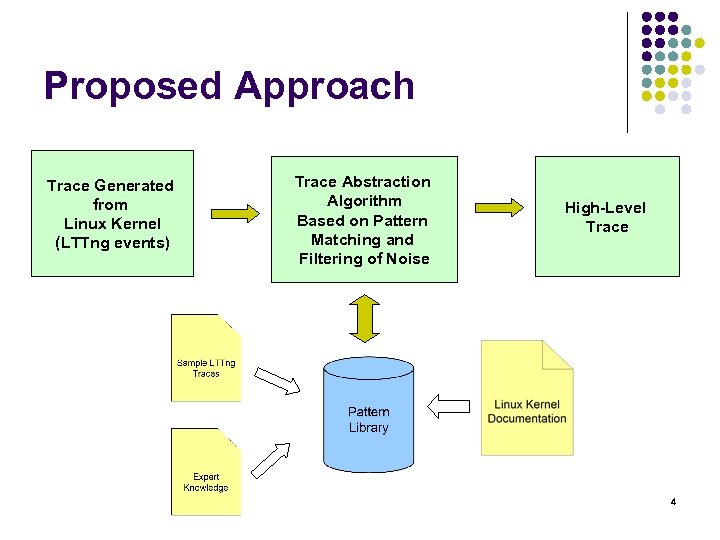 Proposed Approach Trace Generated from Linux Kernel (LTTng events) Trace Abstraction Algorithm Based on